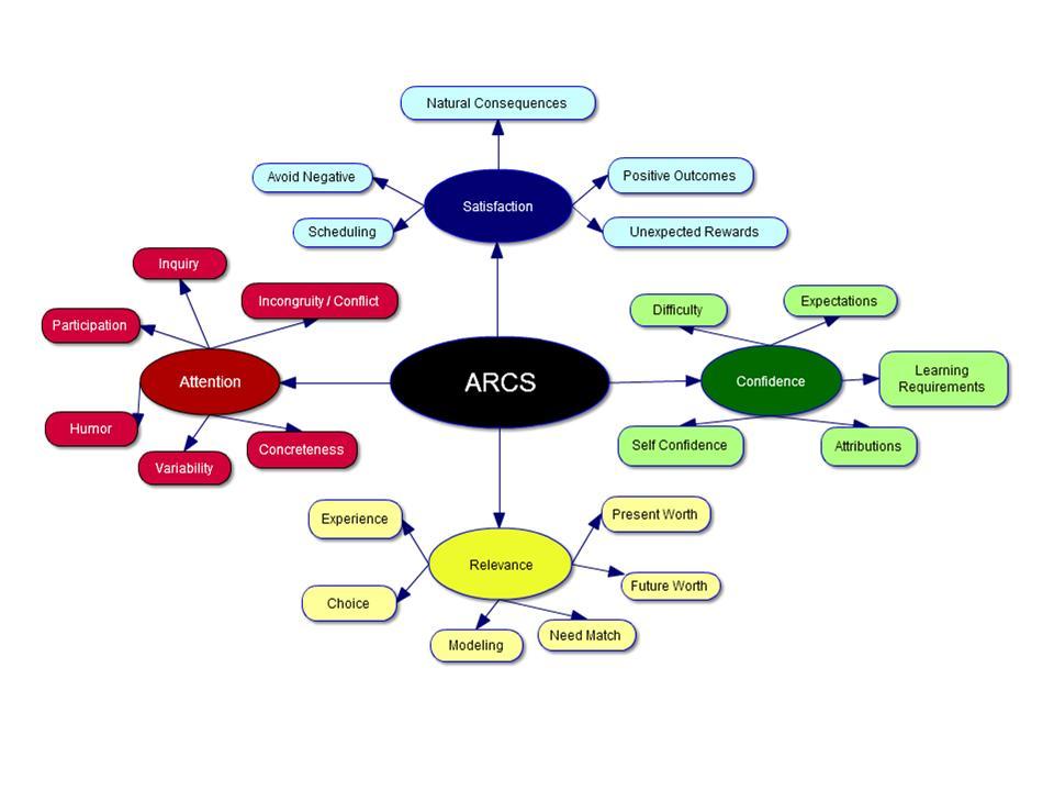 Kellers Arcs Model Of Motivation Elearningworld